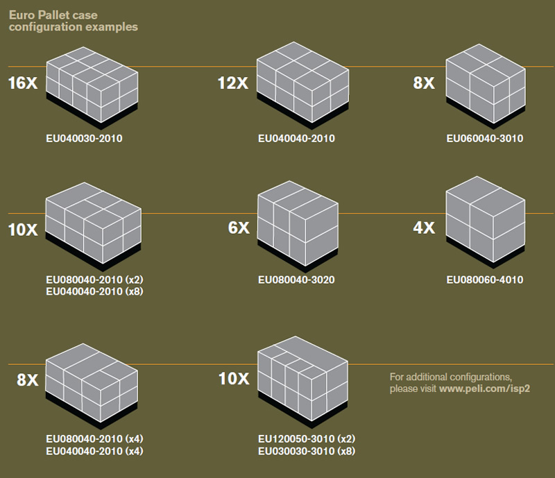 Pallet configurations | PELI Catalogue
