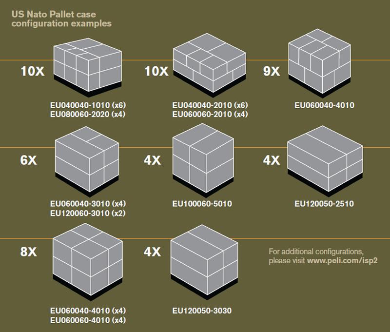 Pallet configurations | PELI Catalogue